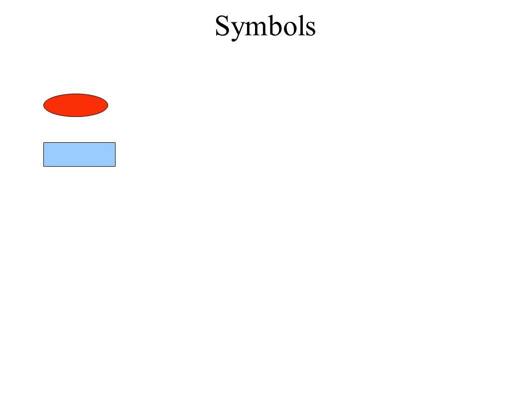 Symbols button