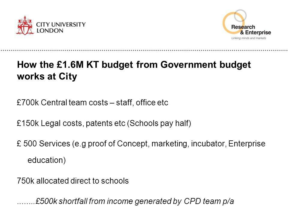 How the £1.6M KT budget from Government budget works at City £700k Central team costs – staff, office etc £150k Legal costs, patents etc (Schools pay
