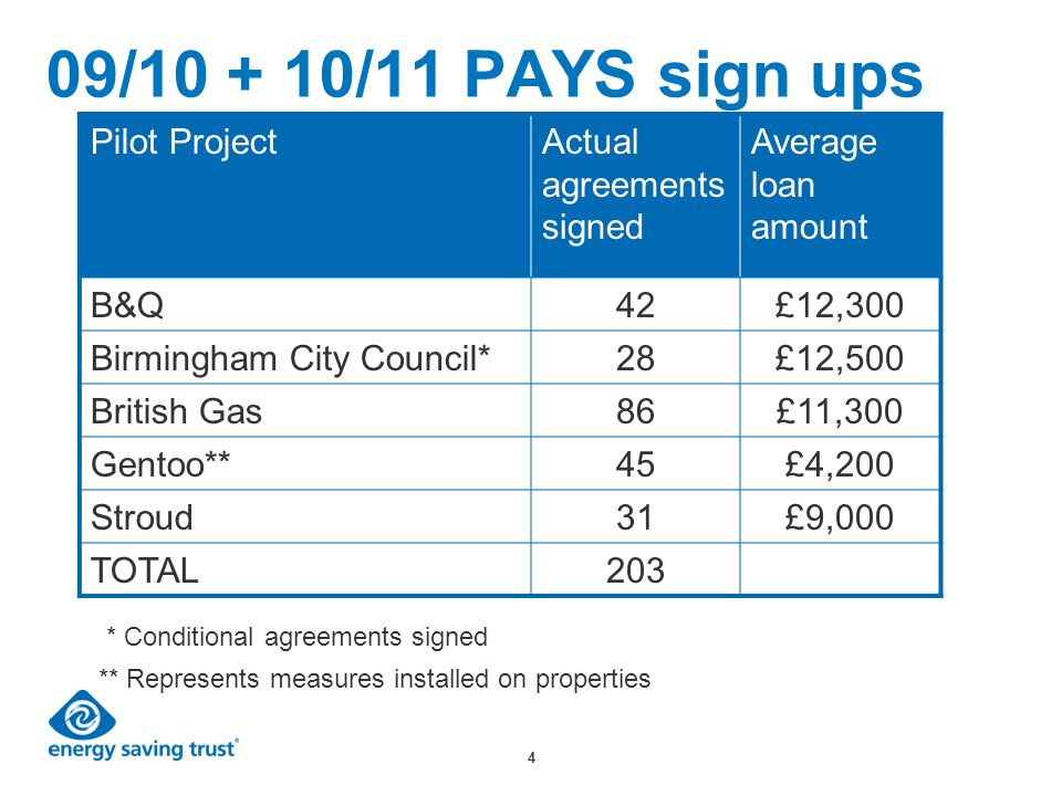 4 09/10 + 10/11 PAYS sign ups Pilot ProjectActual agreements signed Average loan amount B&Q42£12,300 Birmingham City Council*28£12,500 British Gas86£11,300 Gentoo**45£4,200 Stroud31£9,000 TOTAL203 ** Represents measures installed on properties * Conditional agreements signed