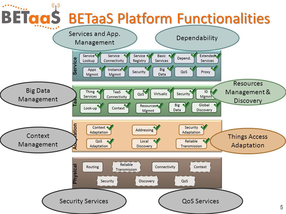 5 BETaaS Platform Functionalities Services and App.