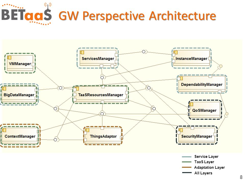 8 GW Perspective Architecture Service Layer TaaS Layer Adaptation Layer All Layers