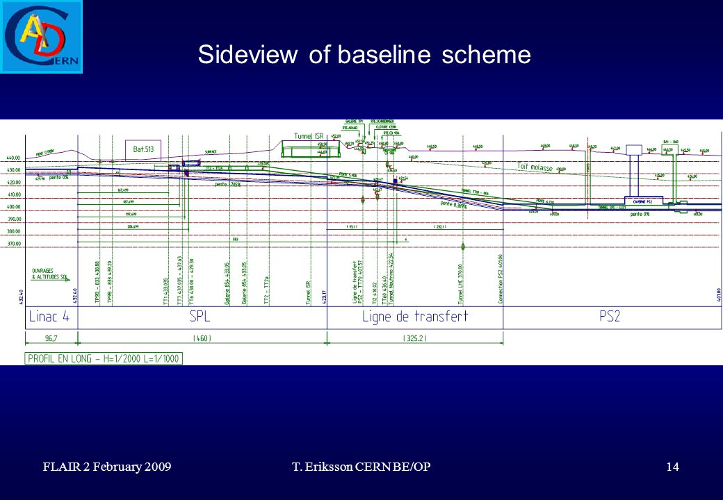 FLAIR 2 February 2009T. Eriksson CERN BE/OP14 Sideview of baseline scheme