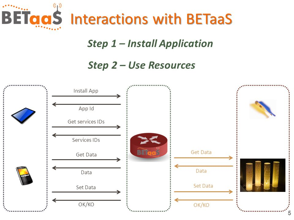 5 Interactions with BETaaS Install App App Id Get services IDs Services IDs Get Data Data Set Data OK/KO Get Data Data Set Data OK/KO Step 1 – Install Application Step 2 – Use Resources