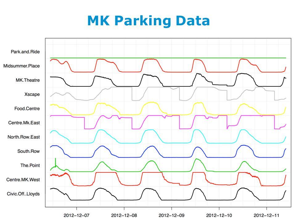 Slide 11 MK Parking Data