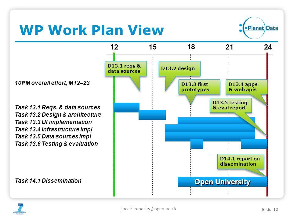 Slide 12 WP Work Plan View jacek.kopecky@open.ac.uk 15 18 2124 12 Task 13.1 Reqs.