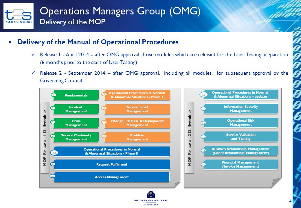  Overall status: Work is progressing according to the revised OMG work plan (more time required than originally envisaged for finalisation of the modules) In order to streamline discussions within the OMG Drafting Group, a written procedure has been introduced to collect feedback on the modules Split into release 1 and 2 ensure that, in the light of intensive work, those MOP modules which are relevant for User Testing are delivered in April 2014  Delivery of the Manual of Operational Procedures Release 1 Scope of the release 1 modules is defined OMG reviewed 8 modules, considering 4 of those as stable, and agreed with the identified open Action Points Remaining 3 draft modules are under OMG Drafting Group consideration Release 2 Scope of the release 2 modules under discussion 5 Operations Managers Group (OMG) Current work status