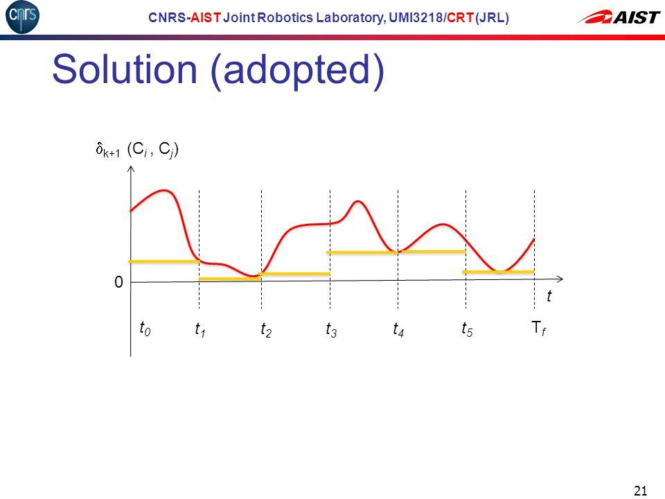 CNRS-AIST Joint Robotics Laboratory, UMI3218/CRT (JRL) Solution (adopted) 21 TfTf 0 t  k+1 (C i, C j ) t0t0 t5t5 t4t4 t1t1 t2t2 t3t3