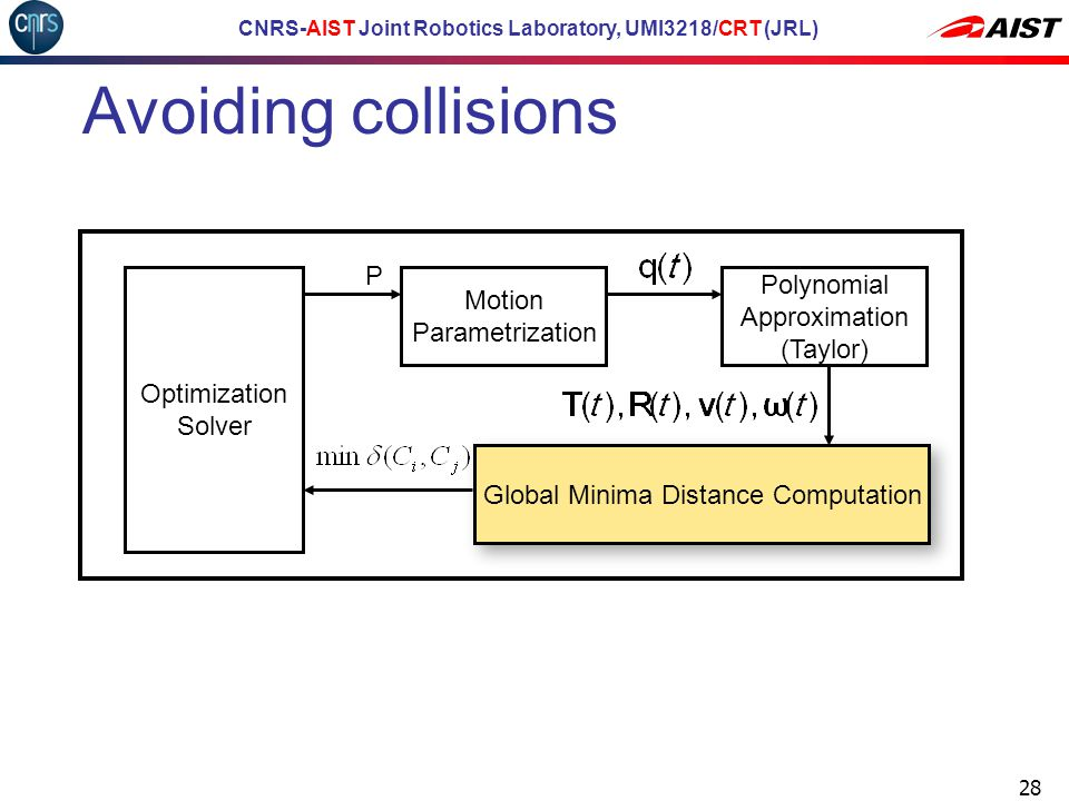 CNRS-AIST Joint Robotics Laboratory, UMI3218/CRT (JRL) Avoiding collisions 28 Motion Parametrization Optimization Solver Polynomial Approximation (Taylor) Global Minima Distance Computation P