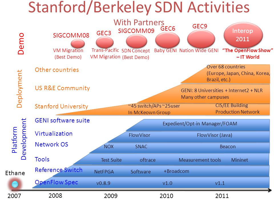 Scaling of SDN Innovation Standardize OpenFlow and promote SDN ~100 Members from all parts of the industry Bring best SDN content; facilitate high quality dialogue 3 successive sold out events; participation of ecosys Build strong intellectual foundation Bring open source SDN tools/platforms to community SDN Academy Bring best SDN training to companies to accelerate SDN development and adoption