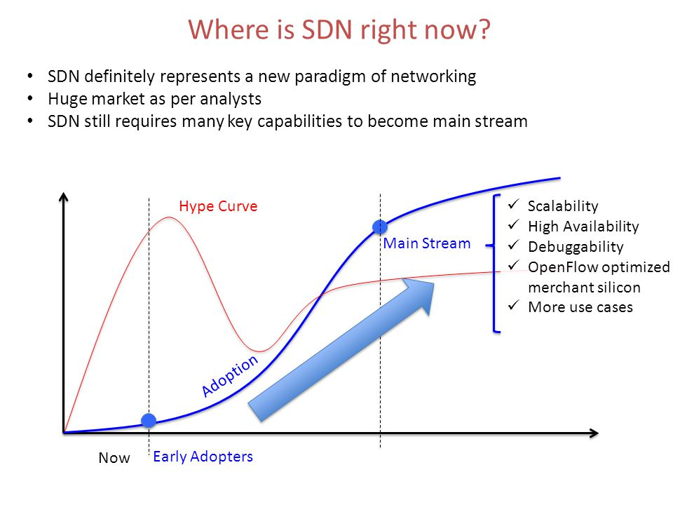 Where is SDN right now.