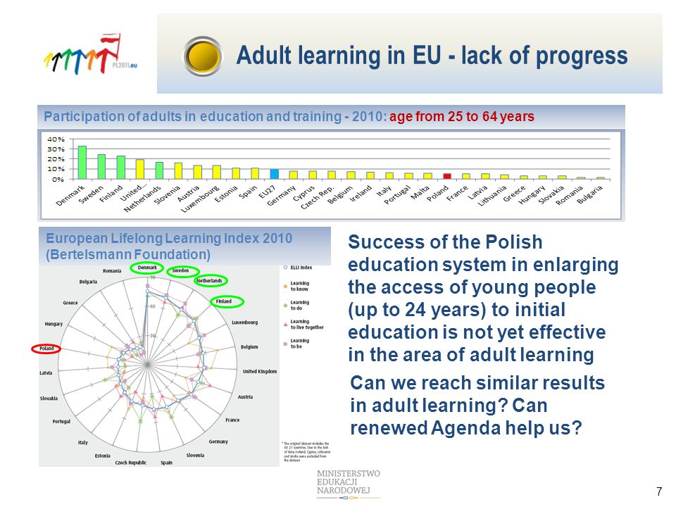 7 Participation of adults in education and training - 2010: age from 25 to 64 years Success of the Polish education system in enlarging the access of