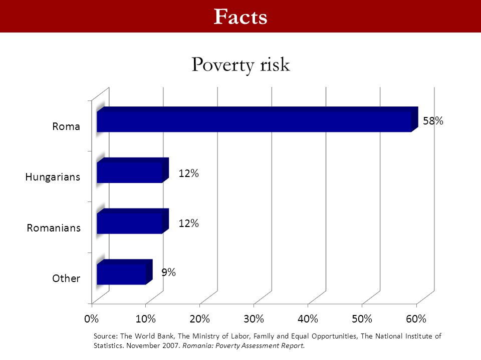 Facts Poverty risk Source: The World Bank, The Ministry of Labor, Family and Equal Opportunities, The National Institute of Statistics. November 2007.