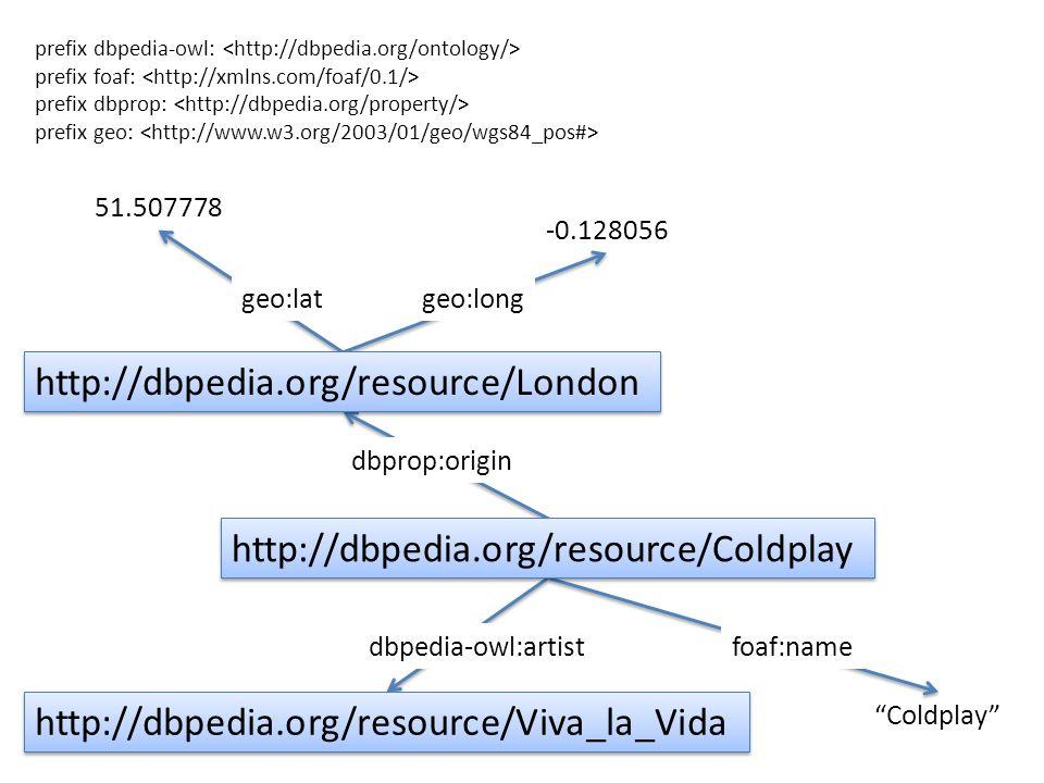 prefix dbpedia-owl: prefix foaf: prefix dbprop: prefix geo: http://dbpedia.org/resource/Coldplay http://dbpedia.org/resource/Viva_la_Vida http://dbped