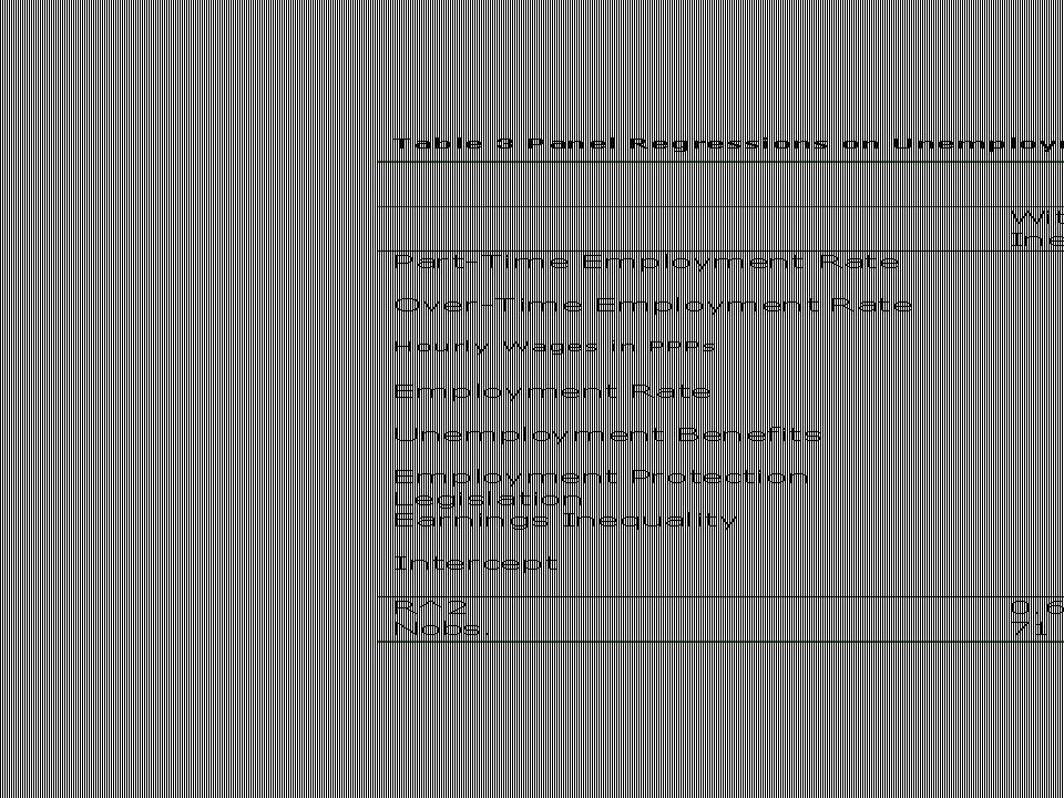 Beispiel: predicted vs. Actual unemployment