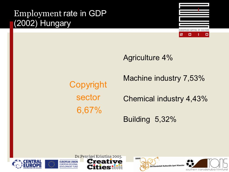 Employment rate in GDP (2002) Hungary Copyright sector 6,67% Agriculture 4% Machine industry 7,53% Chemical industry 4,43% Building 5,32% Dr.Penyigei