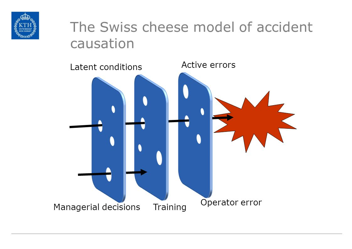 The Swiss cheese model of accident causation Active errors Latent conditions Managerial decisionsTraining Operator error