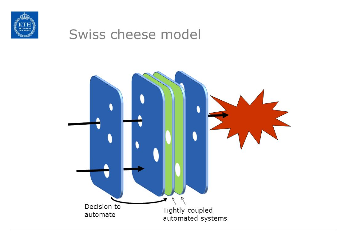 Swiss cheese model Tightly coupled automated systems Decision to automate