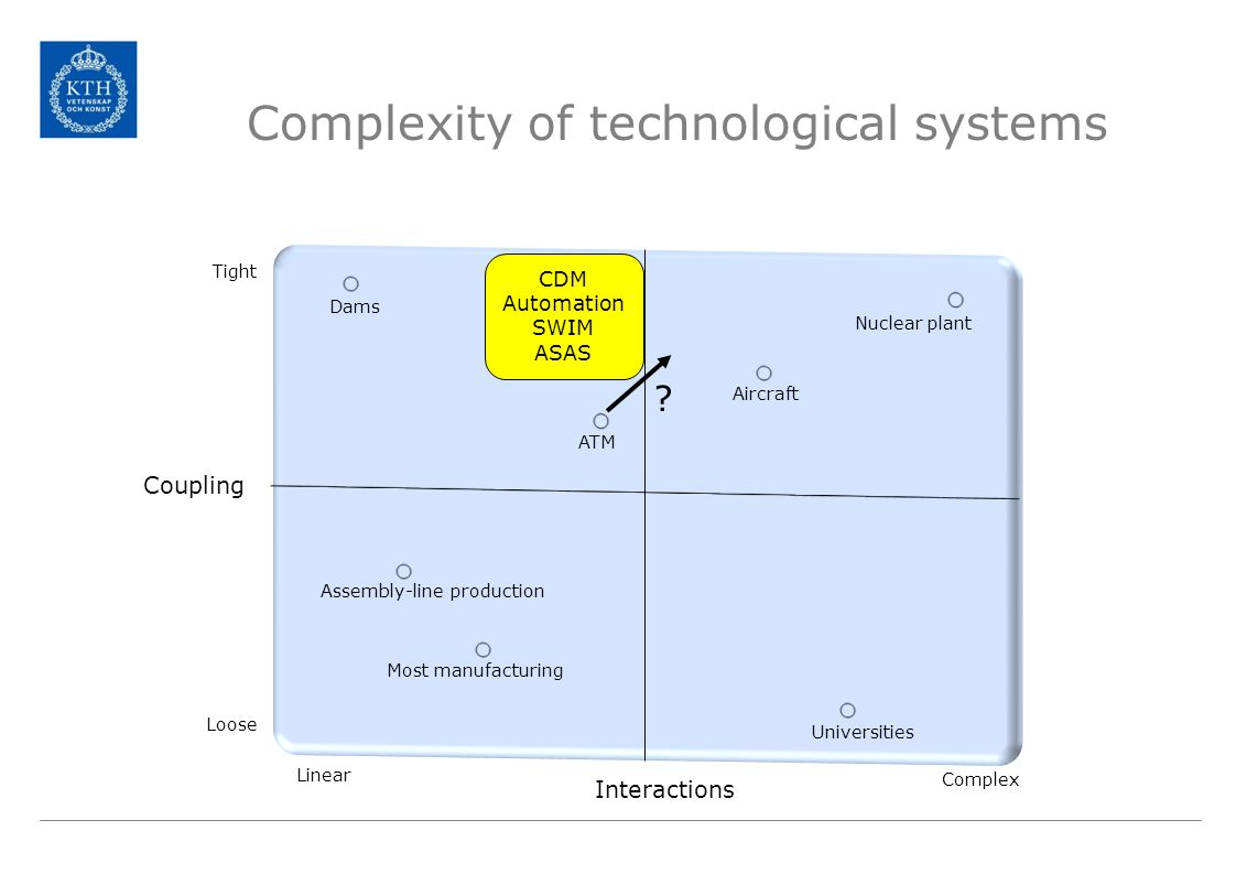Complexity of technological systems Coupling Interactions Universities Nuclear plant Aircraft ATM Assembly-line production Most manufacturing Dams Loose Tight Linear Complex CDM Automation SWIM ASAS ?