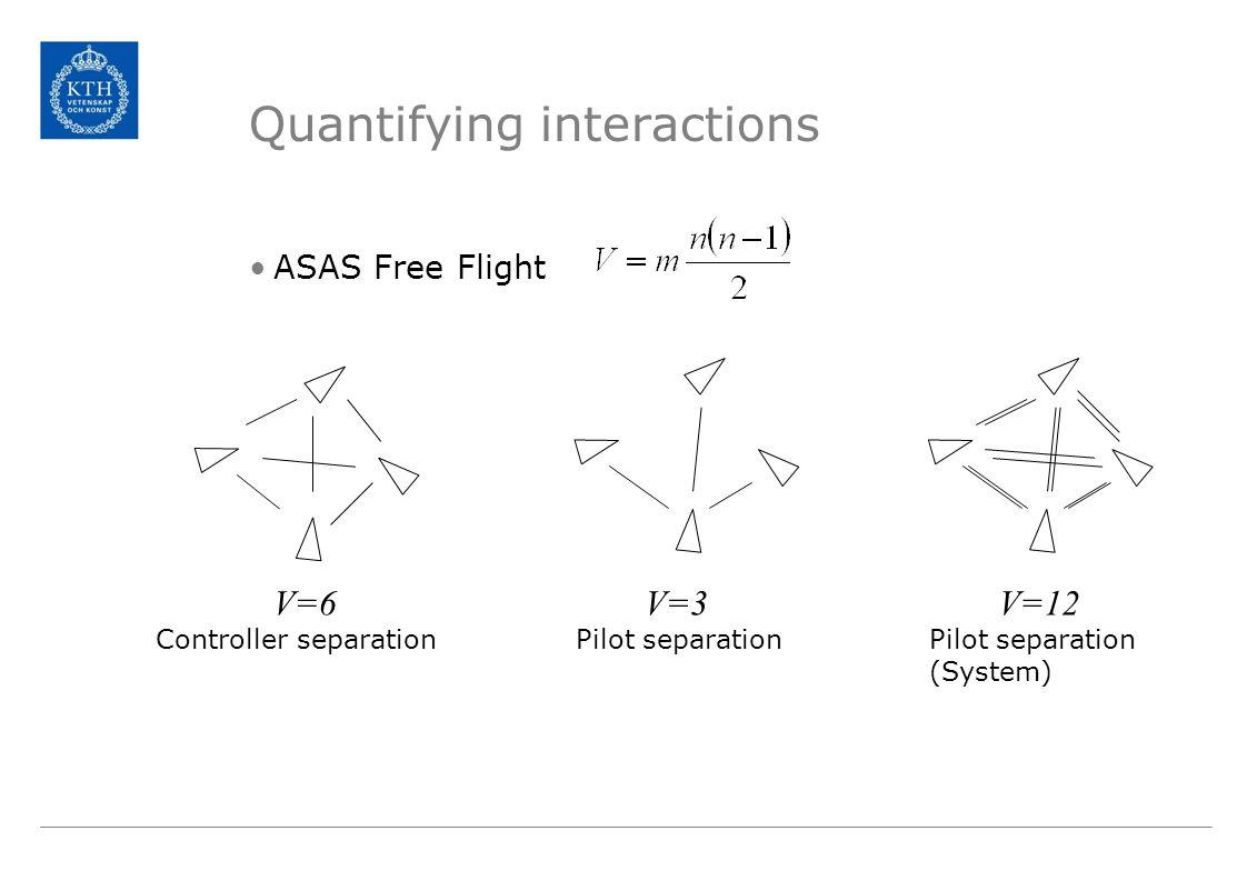Quantifying interactions ASAS Free Flight V=6V=3 Controller separationPilot separation V=12 Pilot separation (System)