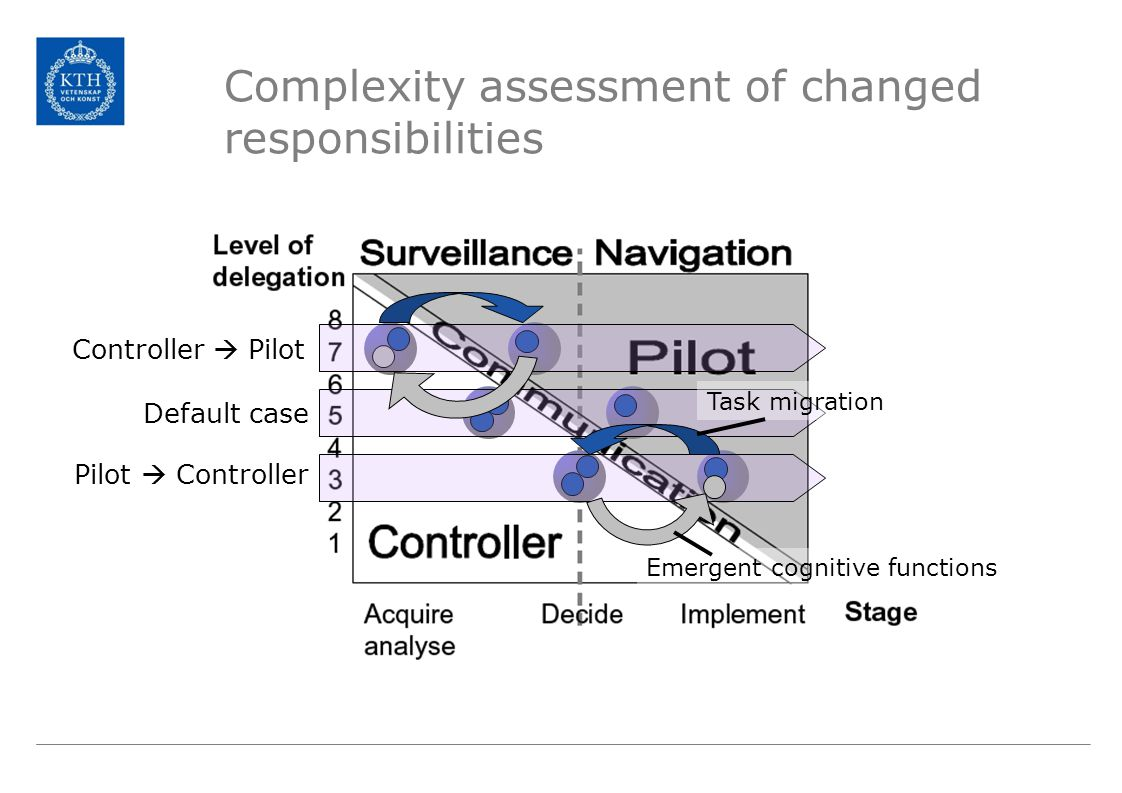 Complexity assessment of changed responsibilities Task migration Emergent cognitive functions Default case Pilot  Controller Controller  Pilot