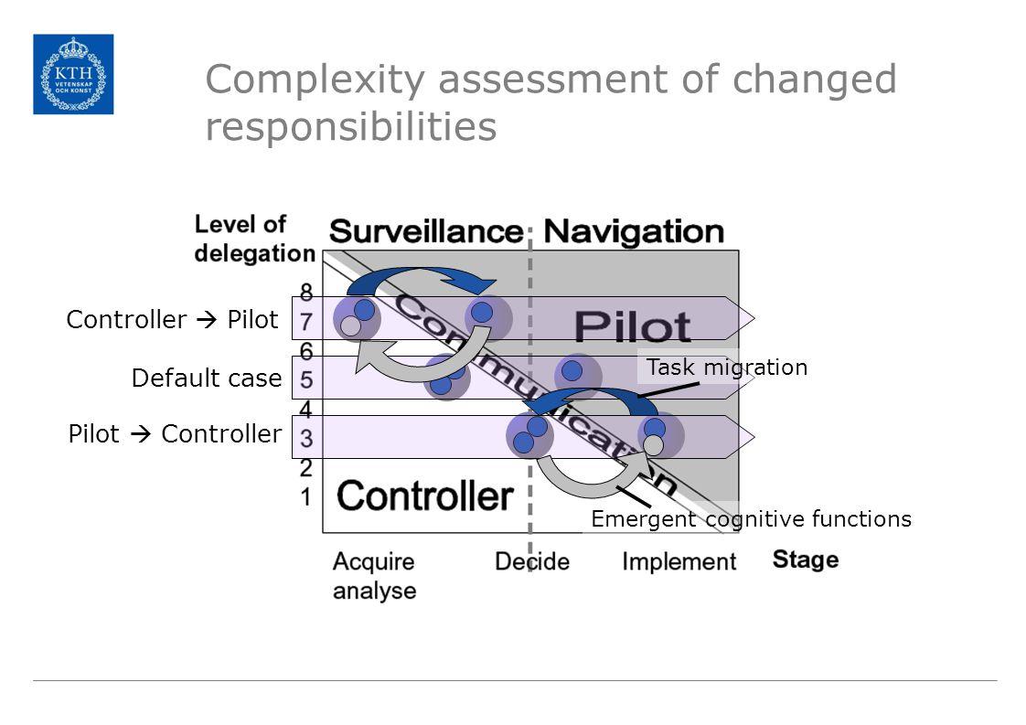 Complexity assessment of changed responsibilities Task migration Emergent cognitive functions Default case Pilot  Controller Controller  Pilot