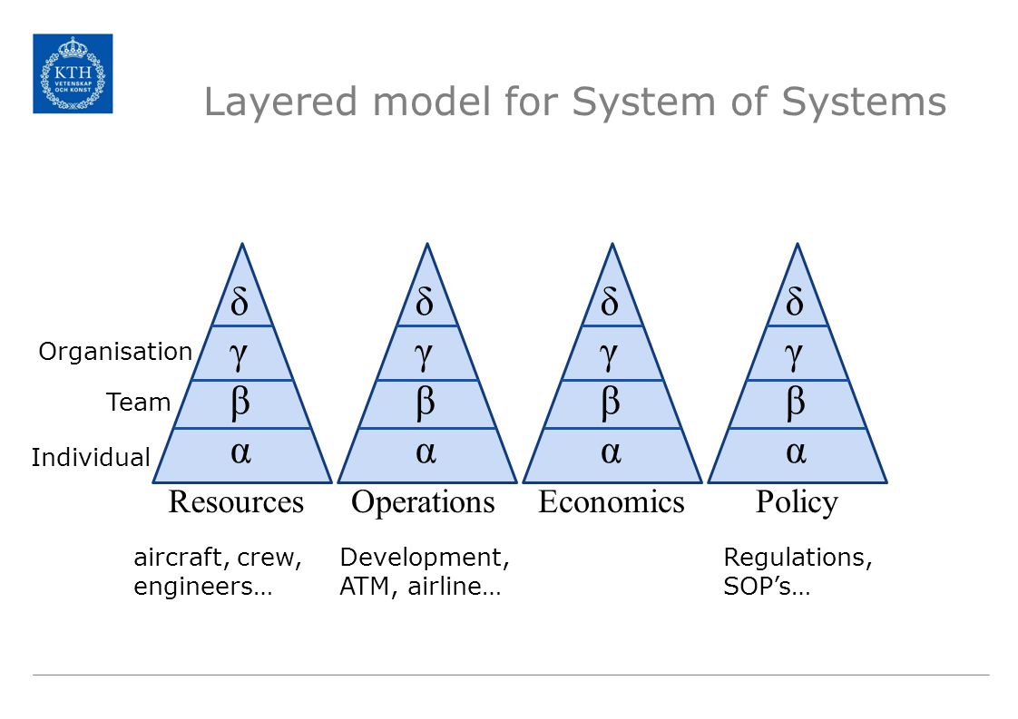 Layered model for System of Systems δγβαδγβα Resources δγβαδγβα Operations δγβαδγβα Economics δγβαδγβα Policy aircraft, crew, engineers… Development, ATM, airline… Regulations, SOP's… Individual Team Organisation