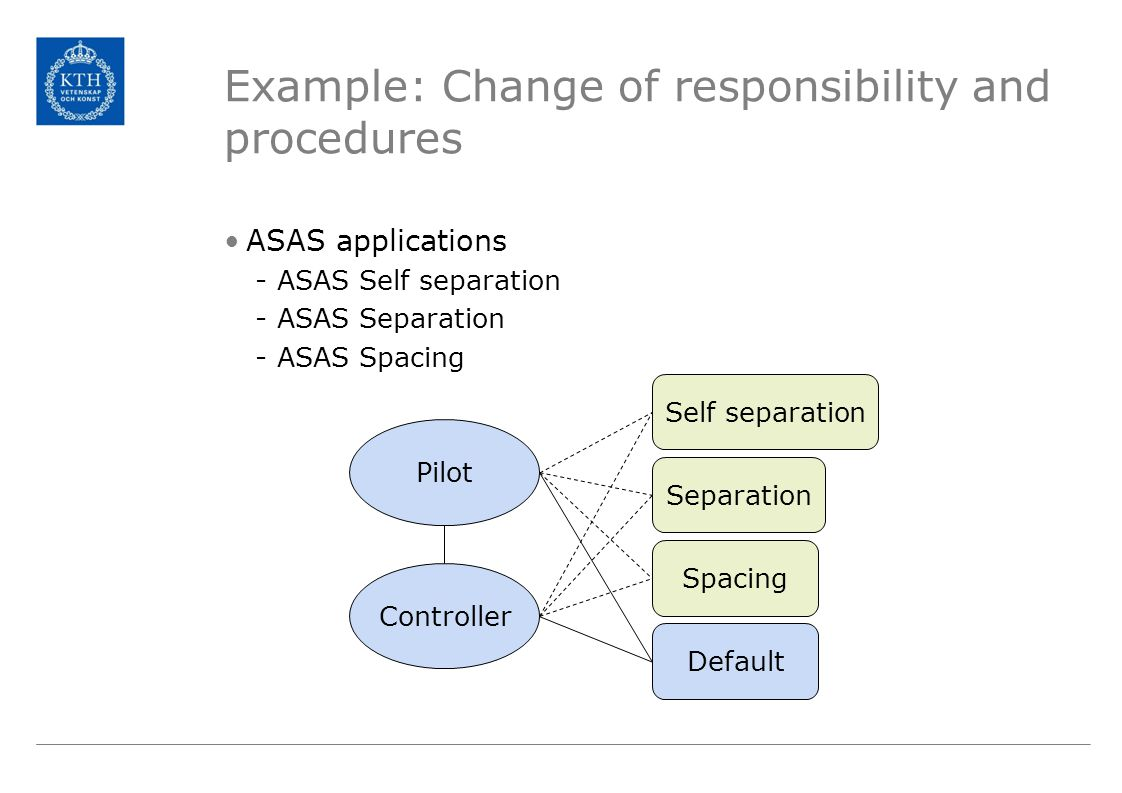 Example: Change of responsibility and procedures ASAS applications -ASAS Self separation -ASAS Separation -ASAS Spacing Self separation Separation Spacing Default Controller Pilot