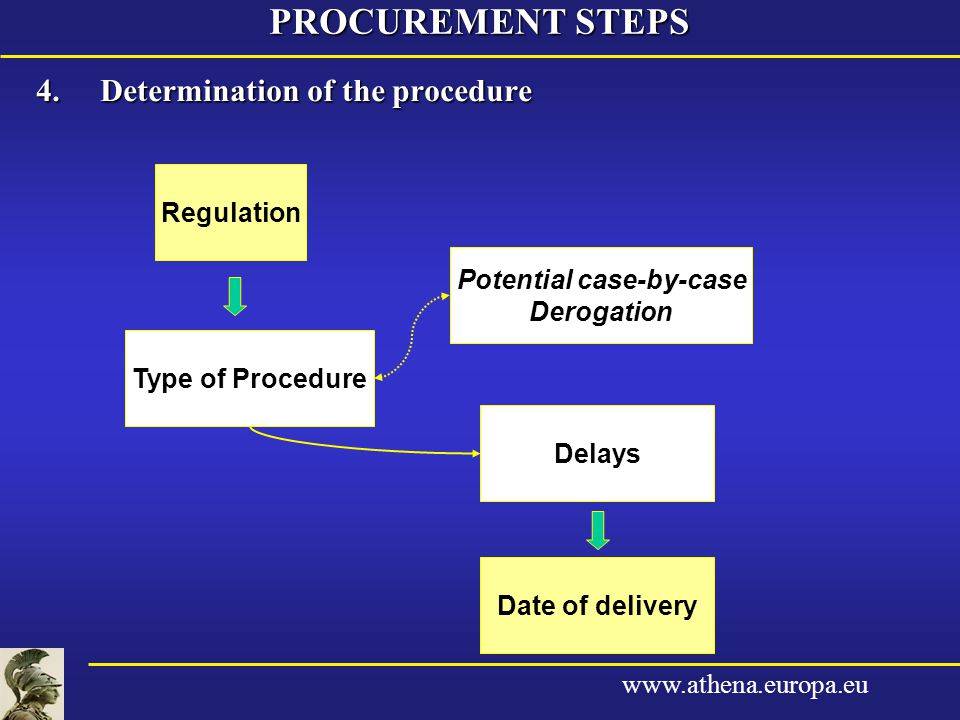 www.athena.europa.eu 4.Determination of the procedure PROCUREMENT STEPS Regulation Type of Procedure Delays Date of delivery Potential case-by-case Derogation