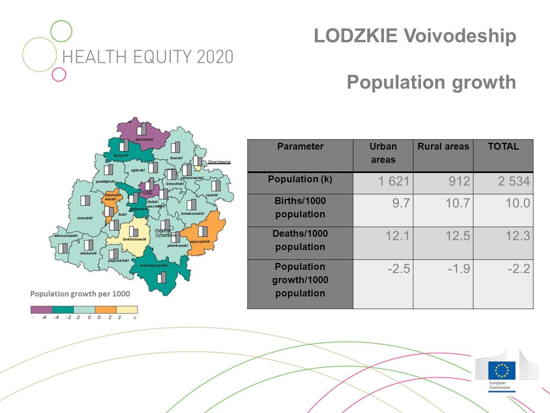 LODZKIE Voivodeship Population growth Parameter Urban areas Rural areasTOTAL Population (k) 1 6219122 534 Births/1000 population 9.79.710.710.0 Deaths