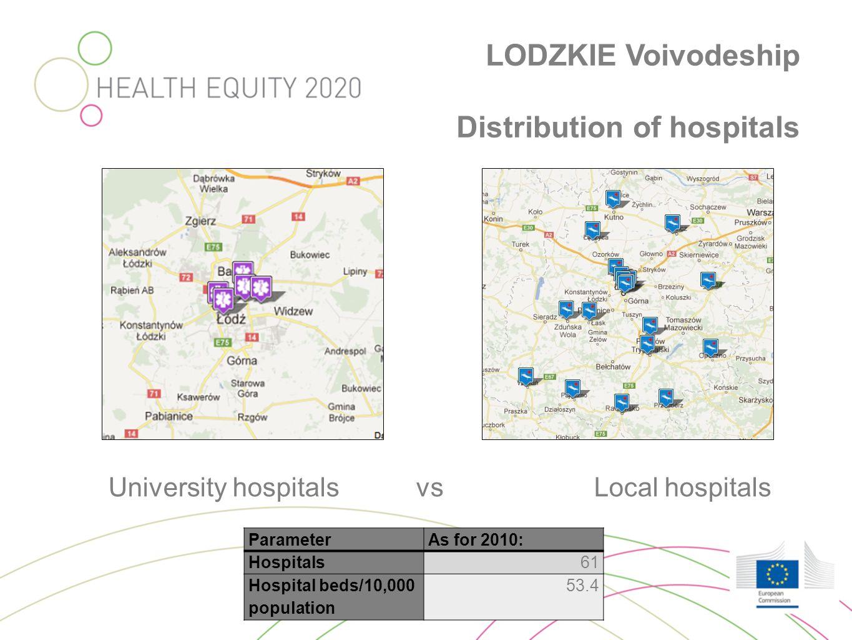 LODZKIE Voivodeship Distribution of hospitals University hospitals vs Local hospitals ParameterAs for 2010: Hospitals61 Hospital beds/10,000 populatio