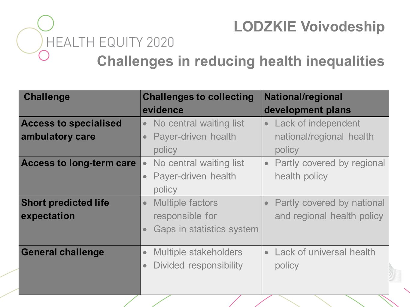 LODZKIE Voivodeship Challenges in reducing health inequalities Challenge Challenges to collecting evidence National/regional development plans Access to specialised ambulatory care  No central waiting list  Payer-driven health policy  Lack of independent national/regional health policy Access to long-term care  No central waiting list  Payer-driven health policy  Partly covered by regional health policy Short predicted life expectation  Multiple factors responsible for  Gaps in statistics system  Partly covered by national and regional health policy General challenge  Multiple stakeholders  Divided responsibility  Lack of universal health policy