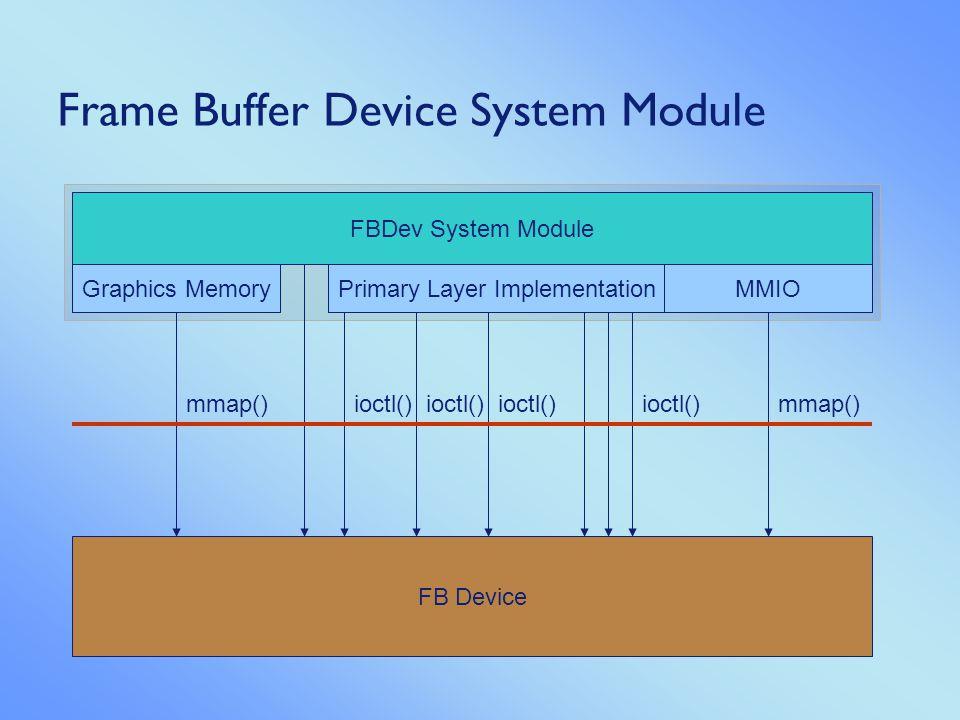 UHAPI System Module Primary Layer ImplementationGraphics Memory mmap() Mem Device uhIVmix uhIVmixLayer uhIVmixGfxLayer SetBuffer()