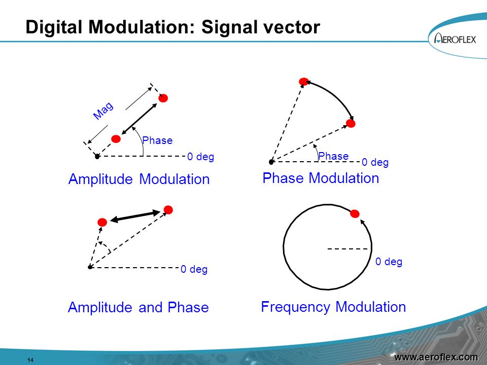 www.aeroflex.com Digital Modulation: Signal vector 14 Phase Mag 0 deg Amplitude Modulation Phase 0 deg Phase Modulation Frequency Modulation Amplitude and Phase 0 deg