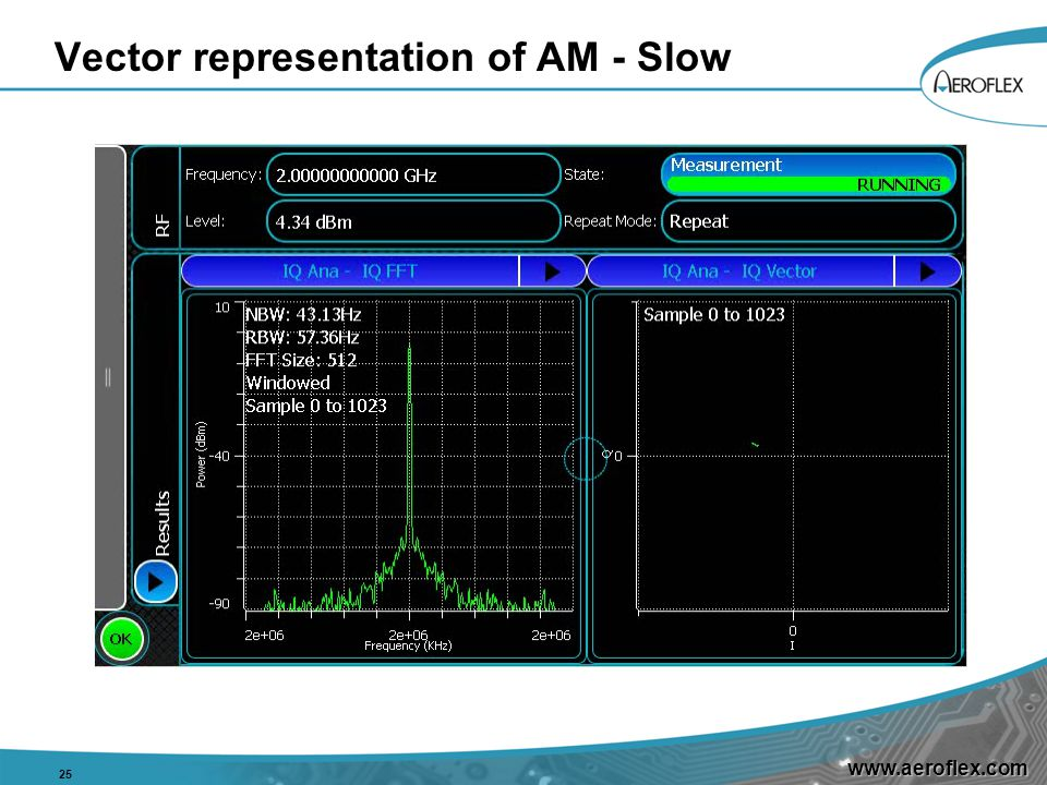 www.aeroflex.com Vector representation of AM - Slow 25