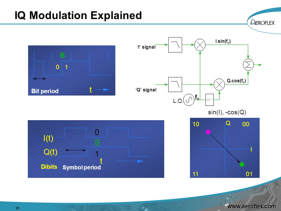 www.aeroflex.com IQ Modulation Explained 29 1000 0111 Q I B I(t) Q(t) t Dibits 0 1 sin(I), -cos(Q) t B 0 1 Bit period Symbol period 'Q' signal L.O.