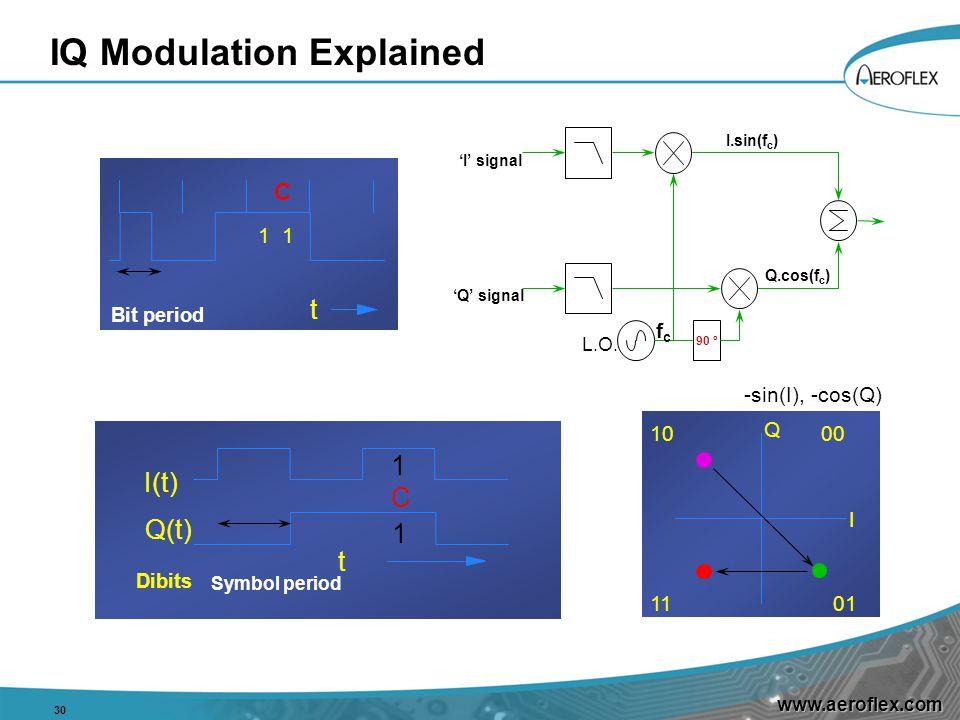 www.aeroflex.com IQ Modulation Explained 30 10 0111 Q I 00 t C 1 Bit period C I(t) Q(t) t Dibits Symbol period 1 1 -sin(I), -cos(Q) L.O.