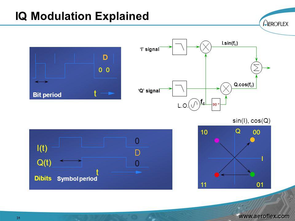 www.aeroflex.com IQ Modulation Explained 31 1000 0111 Q I sin(I), cos(Q) t D 0 Bit period D I(t) Q(t) t Dibits 0 0 Symbol period L.O.