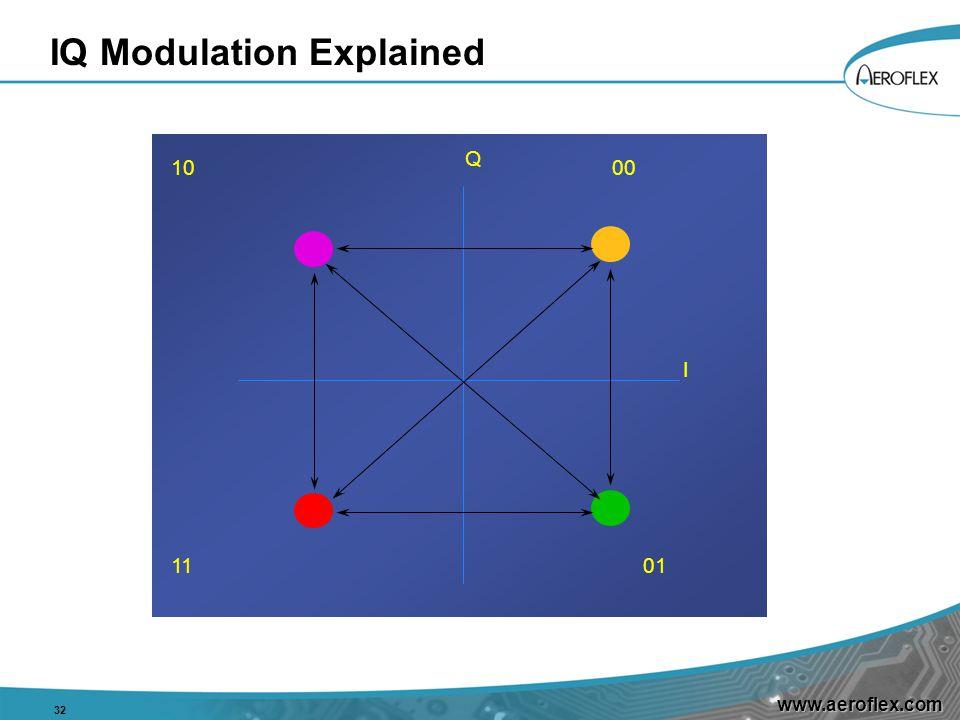 www.aeroflex.com IQ Modulation Explained 32 1000 0111 Q I