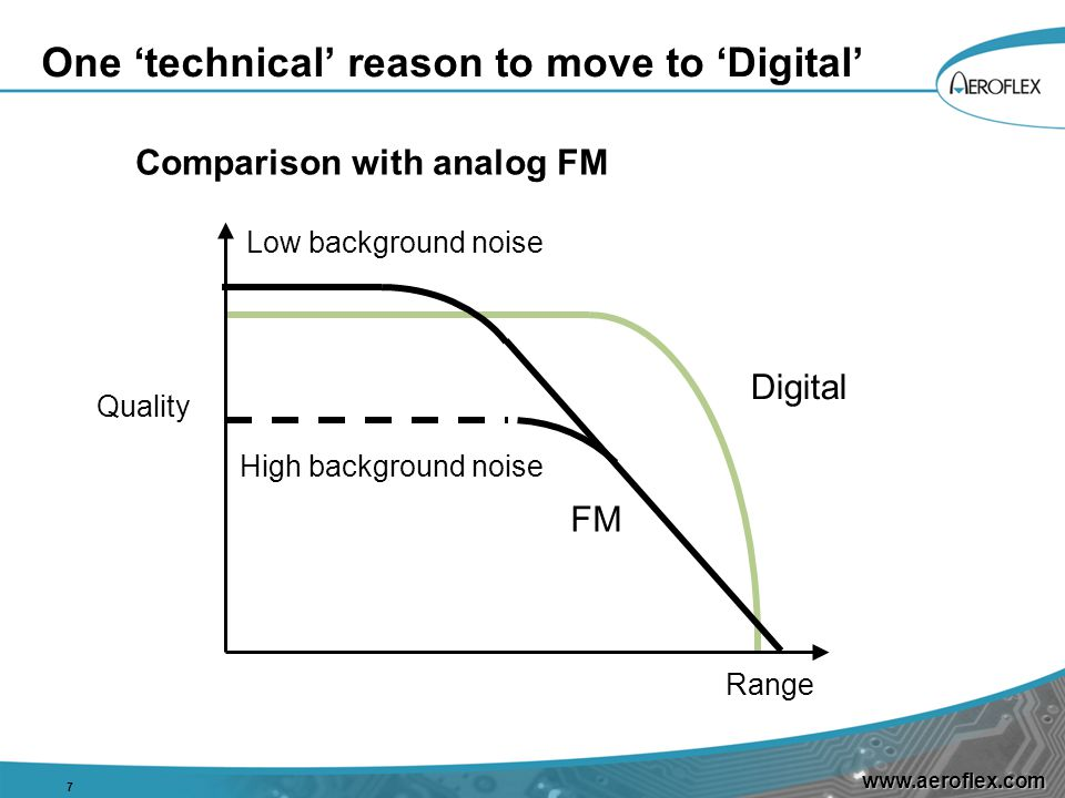 www.aeroflex.com One 'technical' reason to move to 'Digital' 7 Comparison with analog FM FM Low background noise High background noise Quality Range D