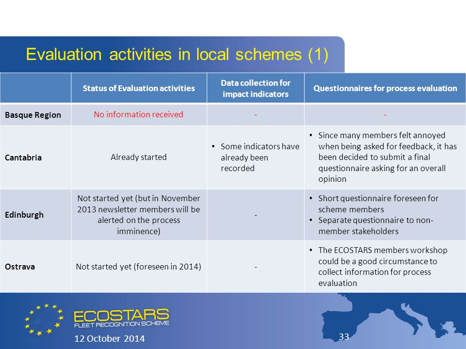 12 October 2014 33 Evaluation activities in local schemes (1) Status of Evaluation activities Data collection for impact indicators Questionnaires for