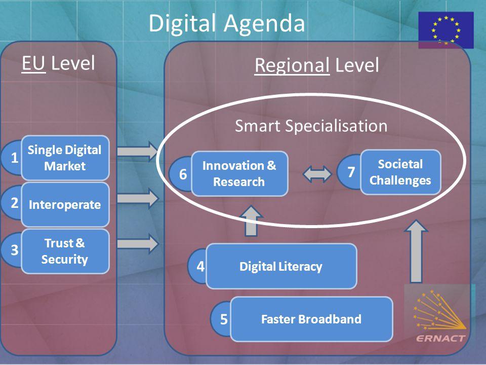 EU Level Regional Level 1 Single Digital Market 5 Faster Broadband 2 Interoperate 3 Trust & Security 4 Digital Literacy 6 Innovation & Research 7 Societal Challenges Smart Specialisation Digital Agenda