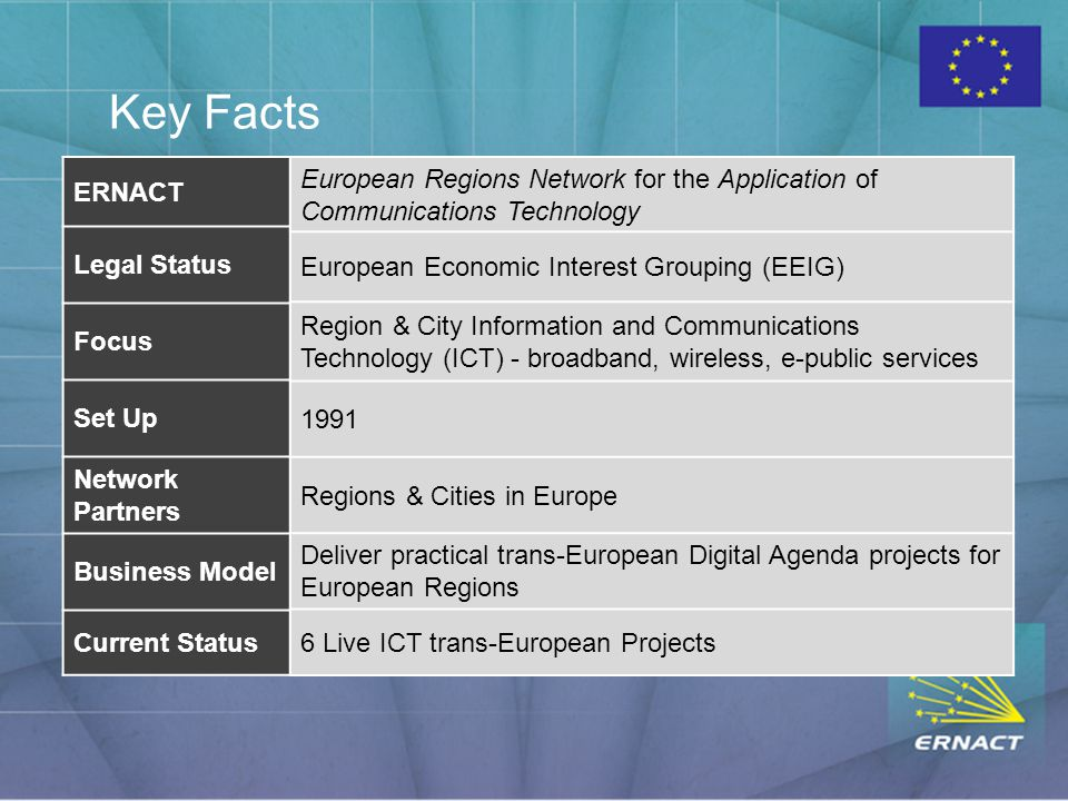 Key Facts ERNACT Legal Status Focus Set Up Network Partners Business Model Current Status European Regions Network for the Application of Communications Technology European Economic Interest Grouping (EEIG) Region & City Information and Communications Technology (ICT) - broadband, wireless, e-public services 1991 Regions & Cities in Europe Deliver practical trans-European Digital Agenda projects for European Regions 6 Live ICT trans-European Projects