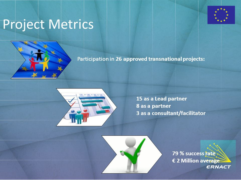 Project Metrics Participation in 26 approved transnational projects: 79 % success rate € 2 Million average 15 as a Lead partner 8 as a partner 3 as a consultant/facilitator