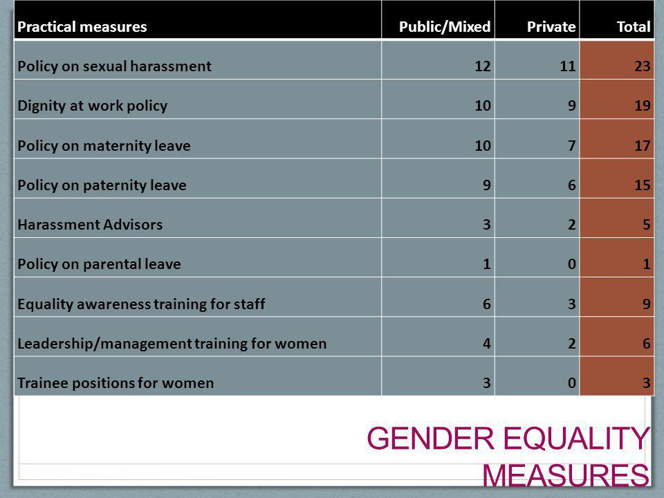 GENDER EQUALITY MEASURES (99 media organizations in 28 European countries) Practical measuresPublic/MixedPrivateTotal Policy on sexual harassment12112