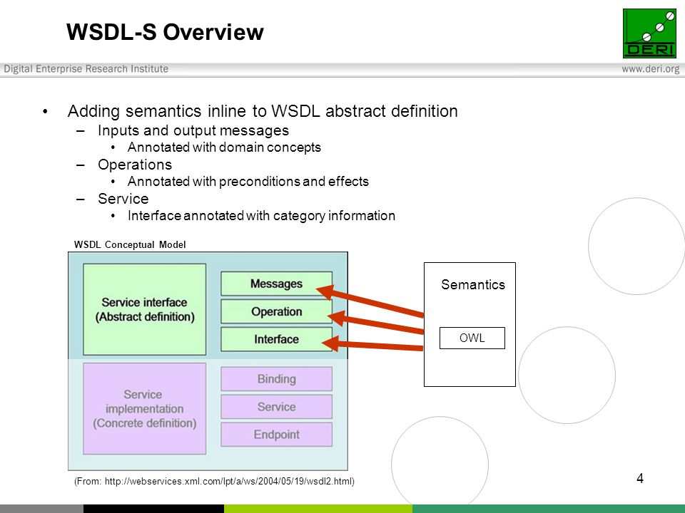 4 WSDL-S Overview Adding semantics inline to WSDL abstract definition –Inputs and output messages Annotated with domain concepts –Operations Annotated with preconditions and effects –Service Interface annotated with category information OWL Semantics WSDL Conceptual Model (From: http://webservices.xml.com/lpt/a/ws/2004/05/19/wsdl2.html)