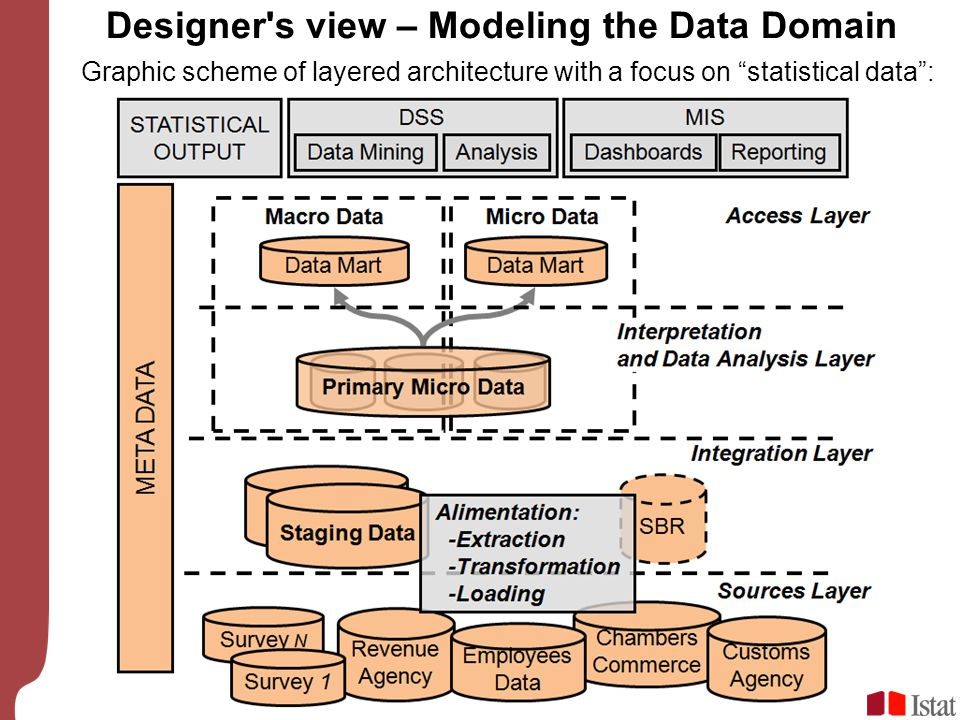 "Graphic scheme of layered architecture with a focus on ""statistical data"": Designer's view – Modeling the Data Domain"