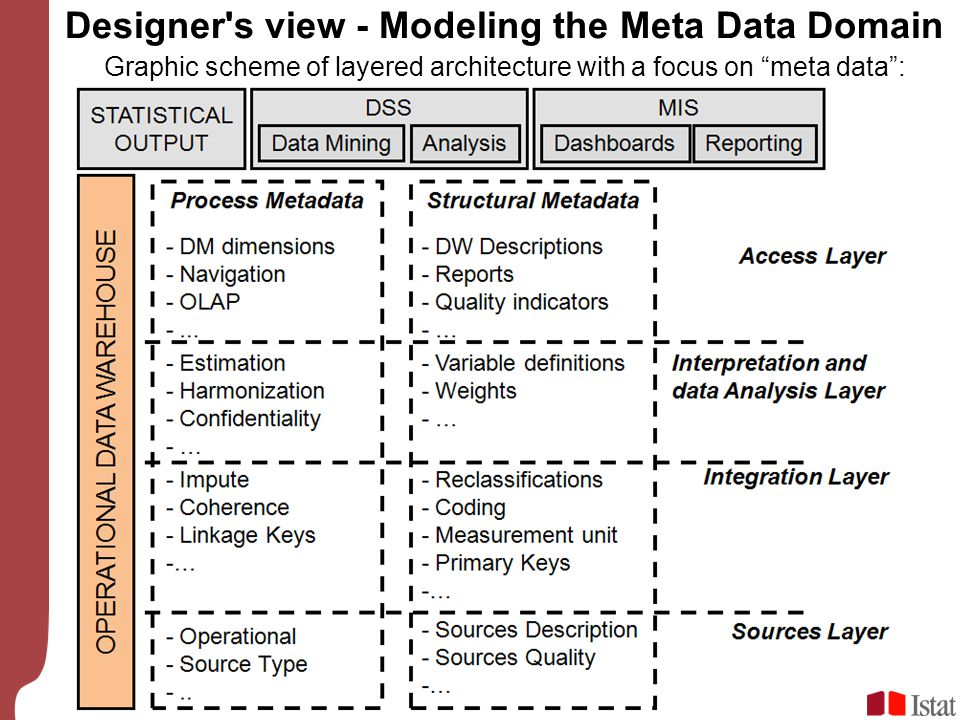 "Graphic scheme of layered architecture with a focus on ""meta data"": Designer's view - Modeling the Meta Data Domain"