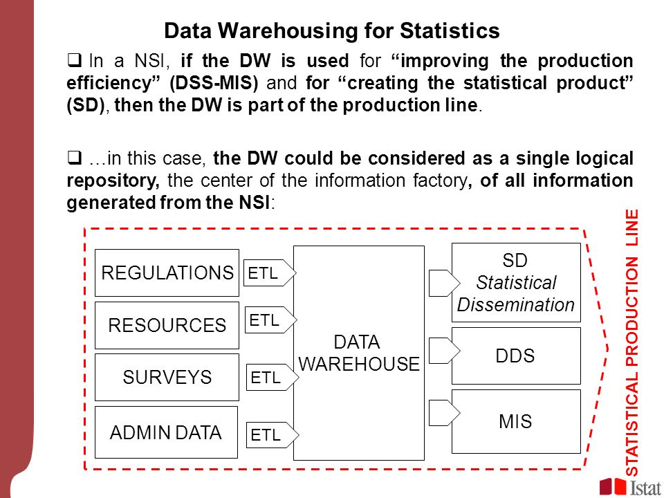 Data Warehousing for Statistics SURVEYS ADMIN DATA DATA WAREHOUSE ETL STATISTICAL PRODUCTION LINE RESOURCES DDS MIS SD Statistical Dissemination REGUL