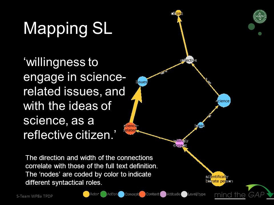 S-Team WP8a TPDP 'willingness to engage in science- related issues, and with the ideas of science, as a reflective citizen.' The direction and width of the connections correlate with those of the full text definition.