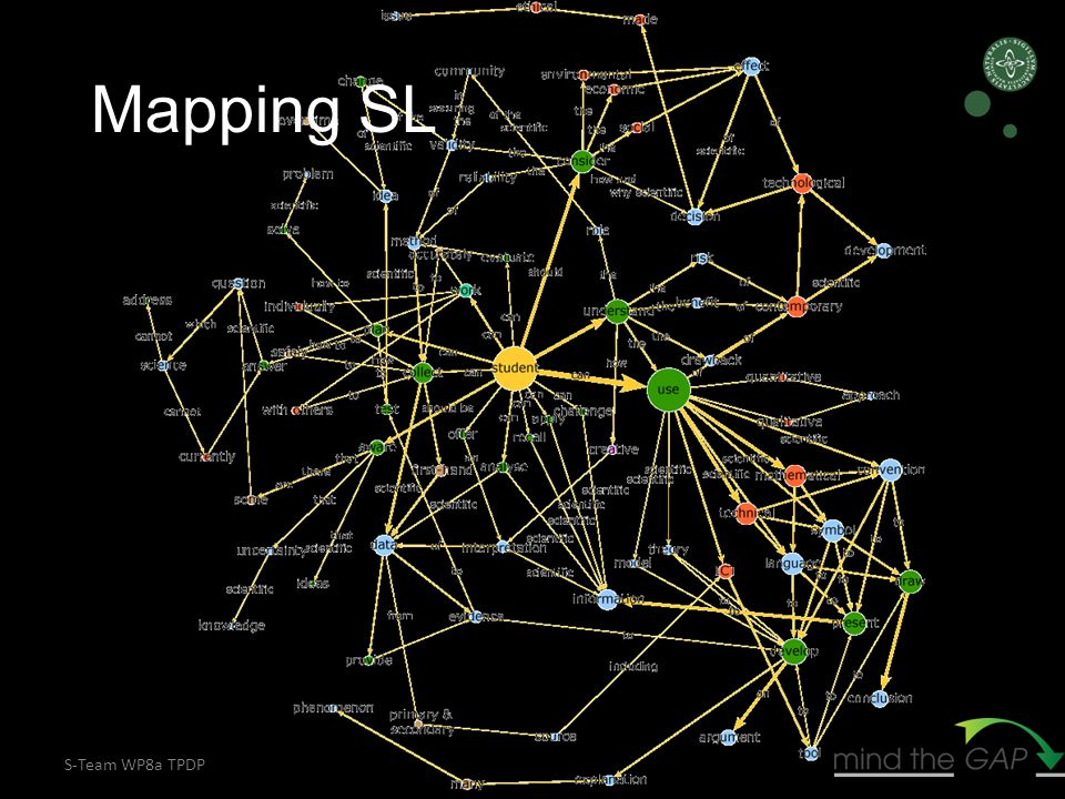 S-Team WP8a TPDP Mapping SL